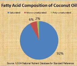 Fatty acid composition of coconut oil